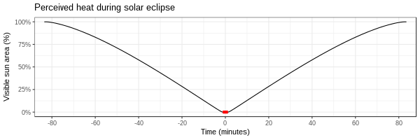 perceived heat during an eclipse