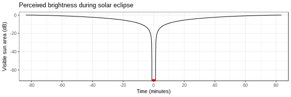 perceived light during an eclipse