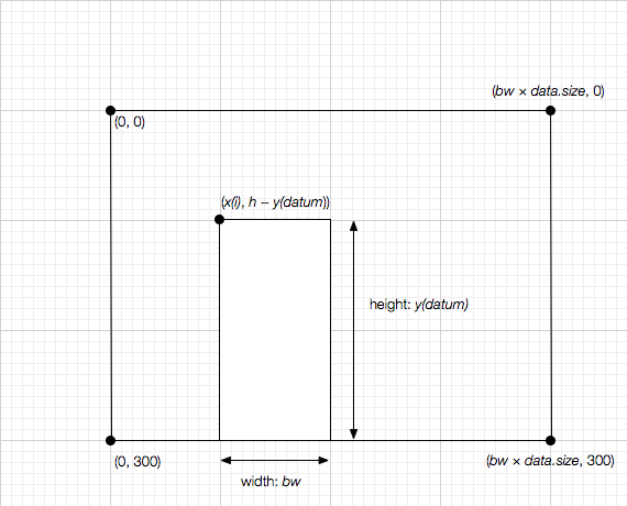 diagram of a column graph in SVG