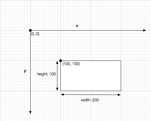 diagram of a rectangle in SVG
